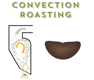 Convection roasting process