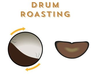 Drum roasting process