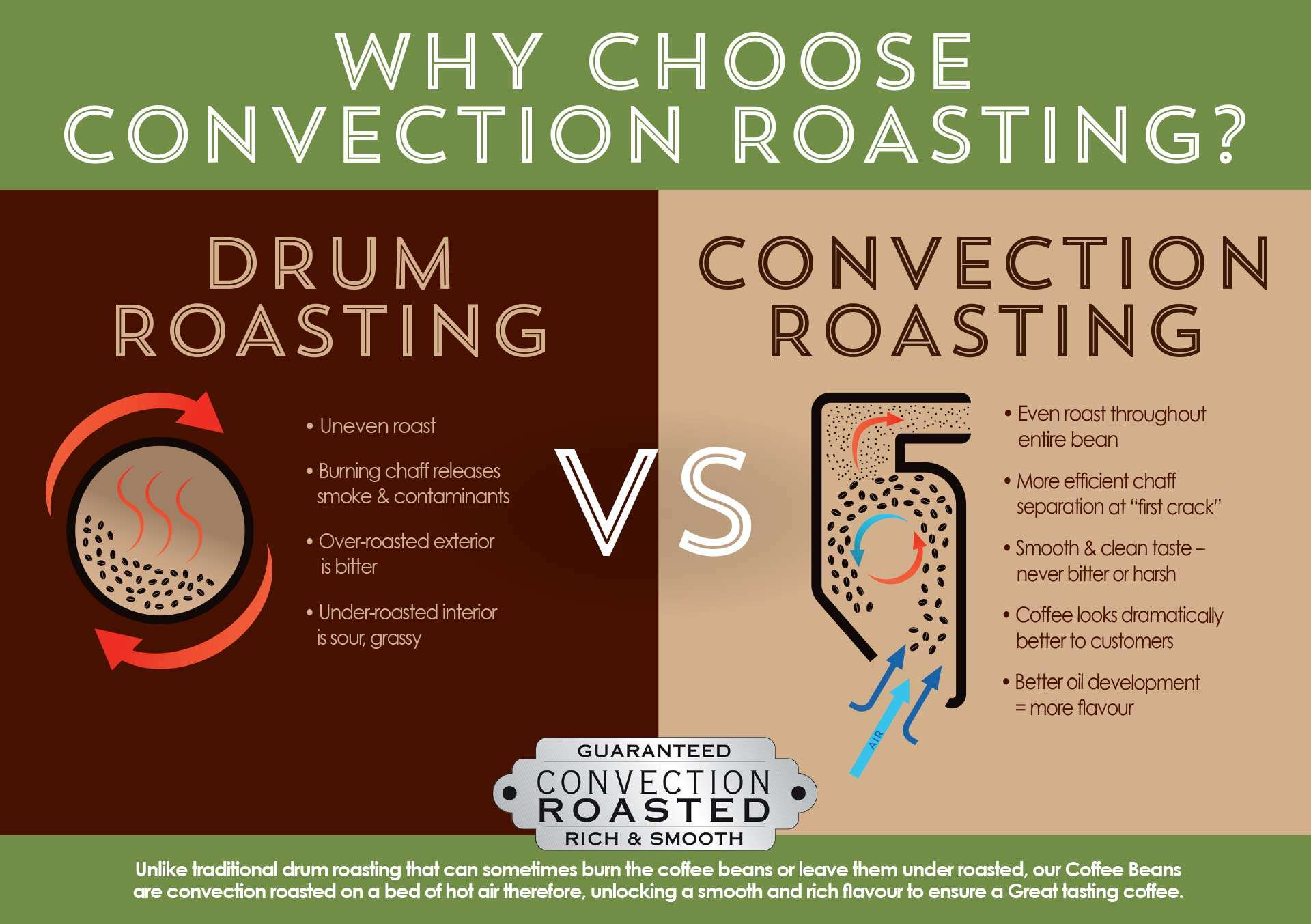 The convection roasting process